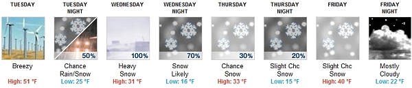 Winter Weather Report For White Mountains